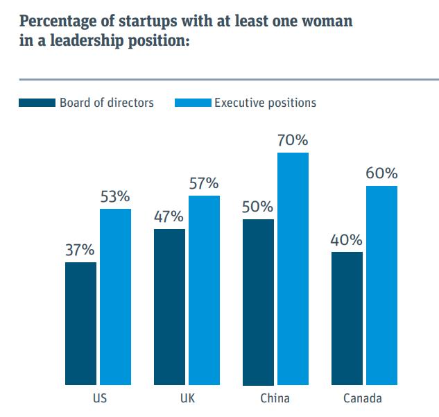 Las cuotas de género no funcionan señalan las emprendedoras
