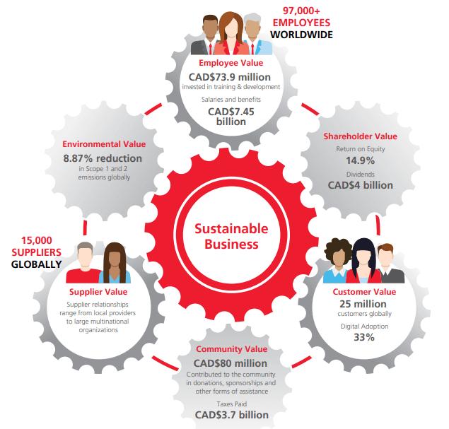 Scotiabank se compromete con la sustentabilidad - novedades y logros