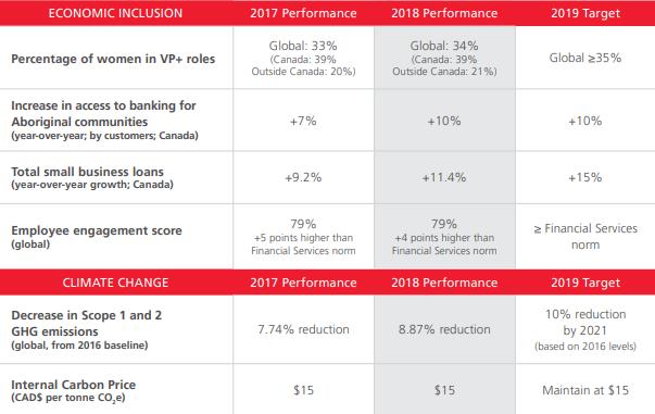 Scotiabank se compromete con la sustentabilidad – compromiso con los ODS