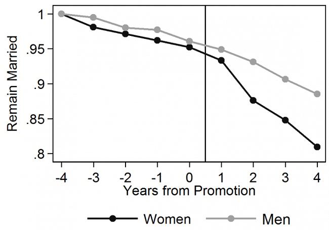 Los empleos que más divorcios provocan, política