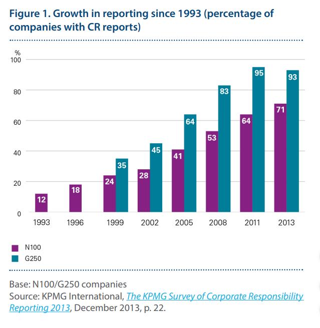 ¿Cuál es el objetivo de hacer reportes de sustentabilidad? - crecimiento de reportes