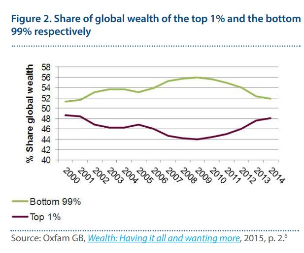 riqueza global