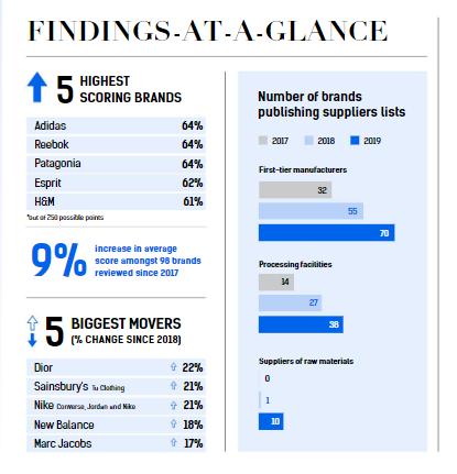 datos del Índice de Transparencia de la Moda