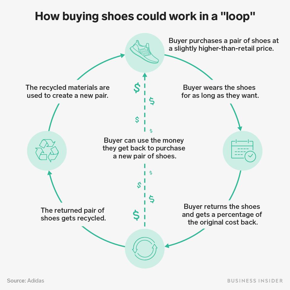 Desanimarse Nuevo significado Acechar  El producto primero, la sustentabilidad después: consumidores. El caso  Adidas | ExpokNews