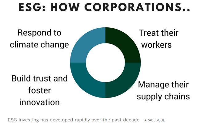 ¿Qué tanto conviene la inversión socialmente responsable?