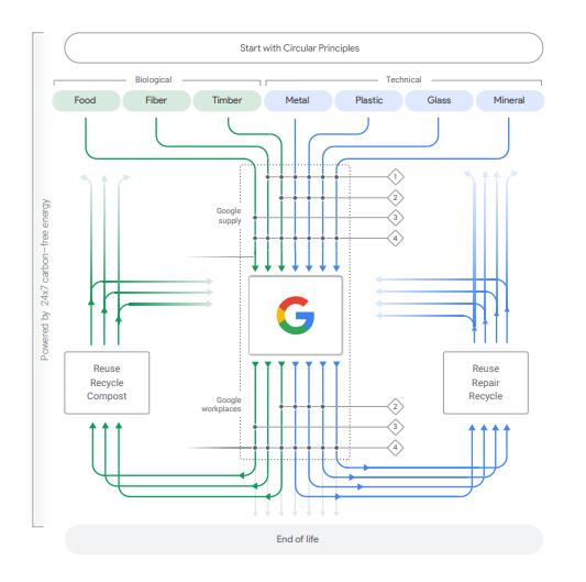 Economia circular google
