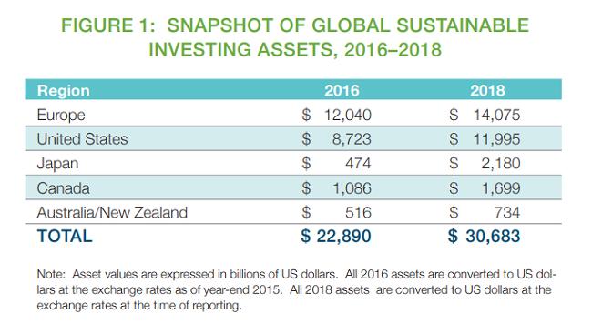 Los inversores quieren invertir en empresas responsables