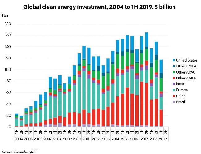 Por qué la energía renovable se está desacelerando