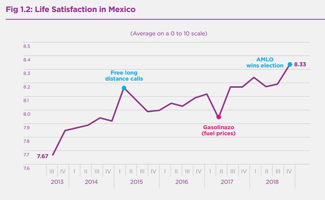 ¿Cómo están las cosas en México?