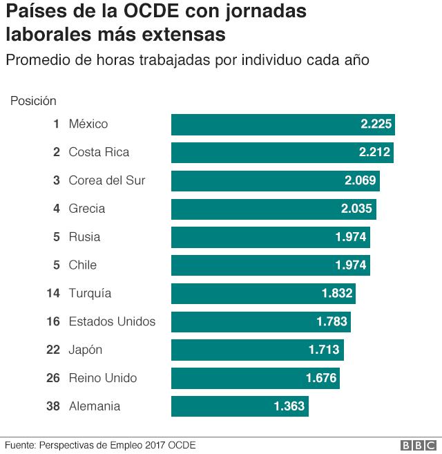 El bienestar de los empleados en México tiene que ver con jornadas laborales mas largas
