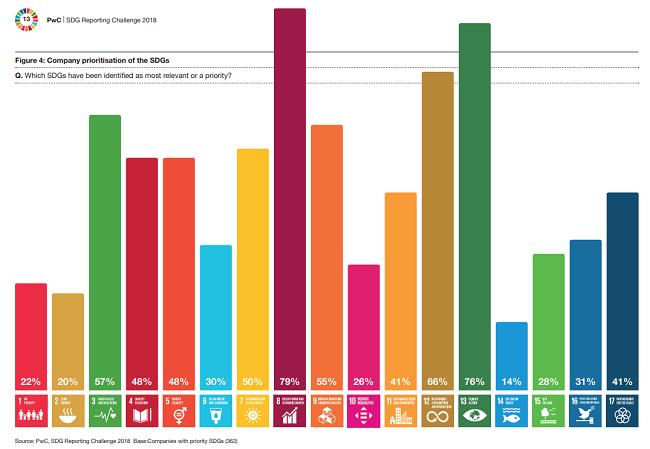 No es suficiente hablar y prometer, los negocios tienen que actuar cuando se trata de reportes de sustentabilidad alineados a ODS. El estudio demostró que falta mucho por hacer.