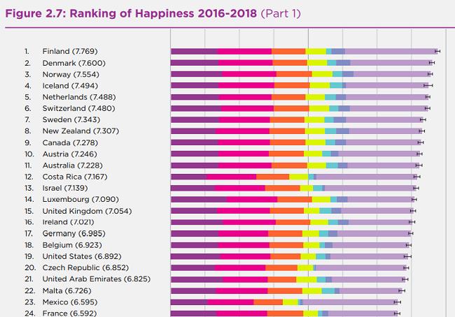 ¿Cuáles son los países más felices del mundo?