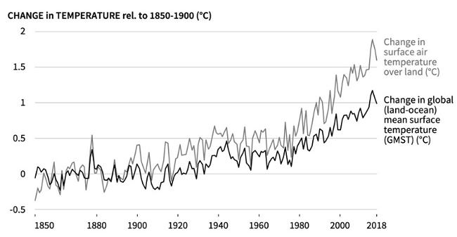 Lo que tienes que saber del Informe especial del IPCC sobre cambio climático y suelo - temperatura