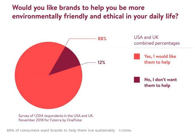 2. Ayudar a tus clientes a compensar su impacto - sustentabilidad en la industria del retail