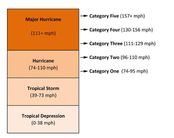 Relación entre el cambio climático y los huracanes - categorias