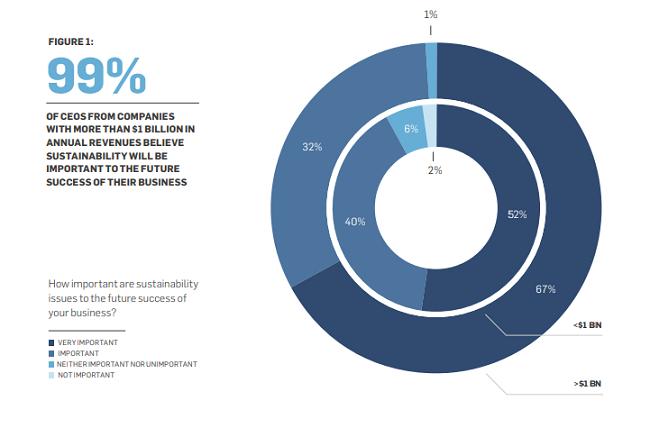 Lo que 1000 CEOs realmente piensan del cambio climático. El 99% de los CEOs están de acuerdo que los problemas de sostenibilidad son importantes para el éxito futuro de sus negocios.