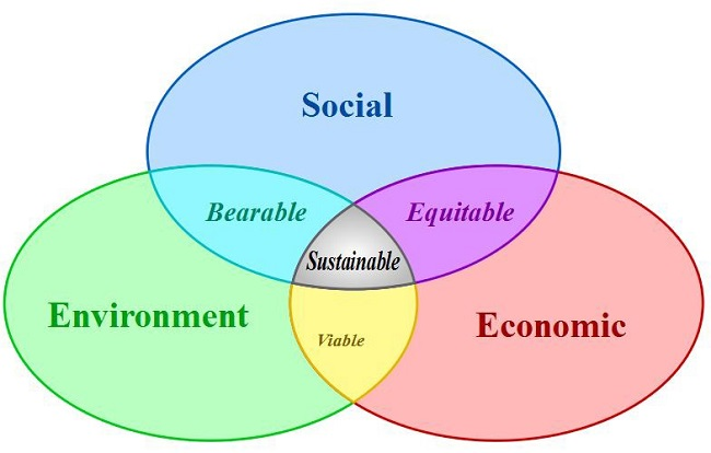 Diferencia entre crecimiento económico y desarrollo