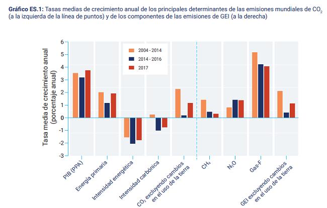 emisiones Está el mundo viviendo de acuerdo a los compromisos sustentables