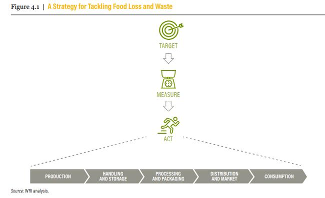 10 pasos para reducir el desperdicio de alimentos