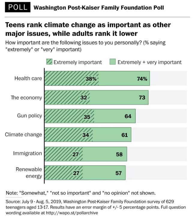 Encuesta: 1 de cada 4 niños comprometido vs el cambio climático