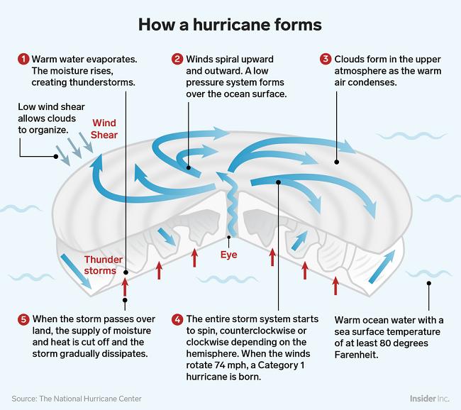 Como se forman los huracanes