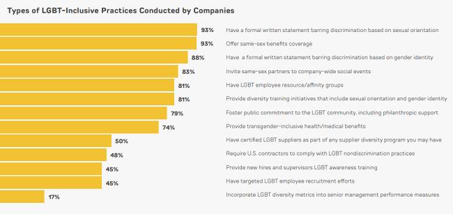Reporte sobre cultura incluyente con el colectivo LGBT - practicas