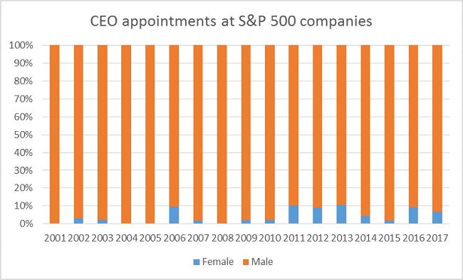 Cuáles industrias tienen más mujeres directoras ejecutivas