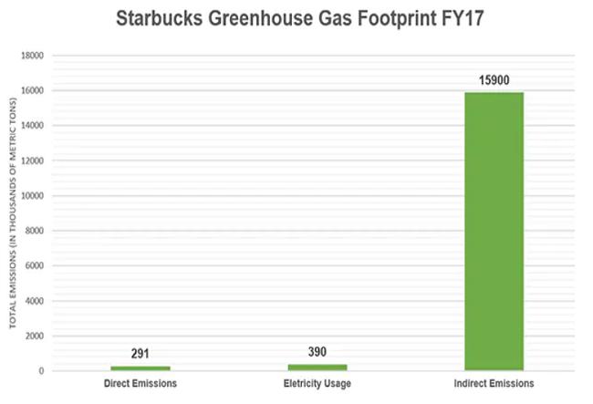 empresas comprometidas a reducir su huella de carbono - starbucks