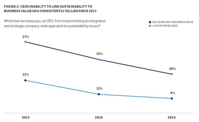 Se necesita mayor acción del cambio empresarial para el cumplimiento de los ODS - porcentaje de CEOs que no ven enlace al valor comercial
