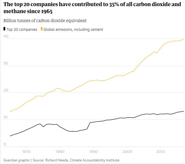¿Qué dijeron las compañías responsables de 1/3 de todas las emisiones?