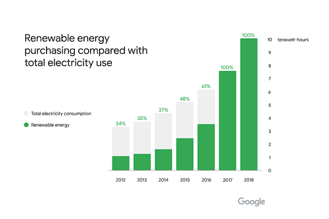 ¿Financia Google a detractores del cambio climático?