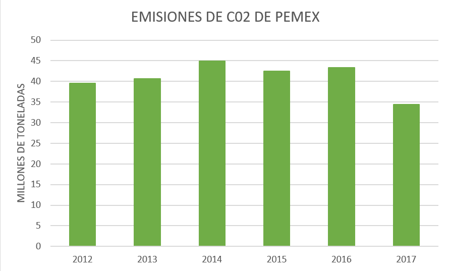 Pemex en las primeras 10 compañías responsables de 1/3 de todas las emisiones
