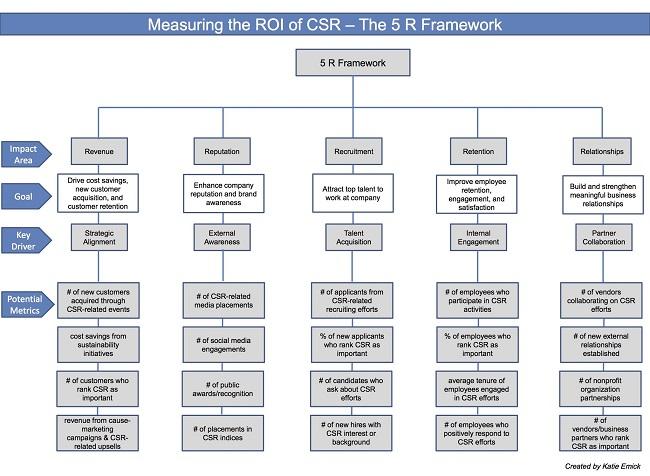 ¿Cómo usar el modelo las 5 Rs de la RSE?