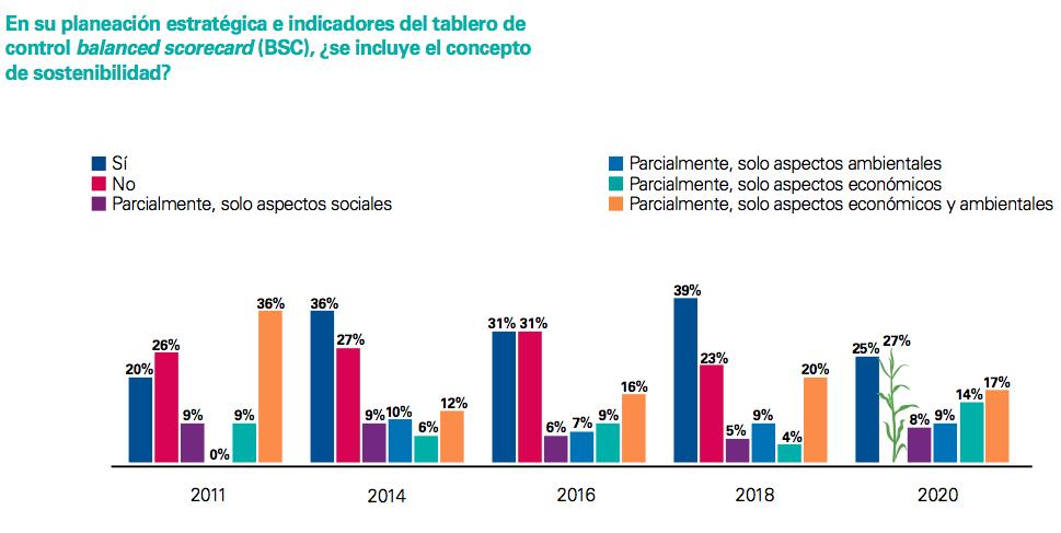 informe de desarrollo sostenible en México 2020