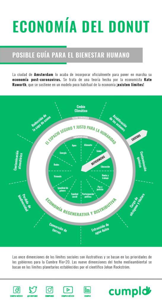 Economía del Donut posible alternativa para lograr el bienestar humano