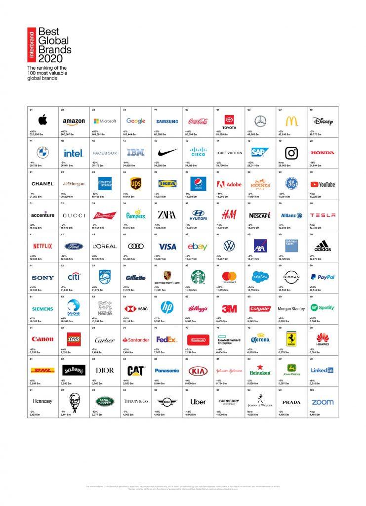 100 marcas más valiosas del mundo