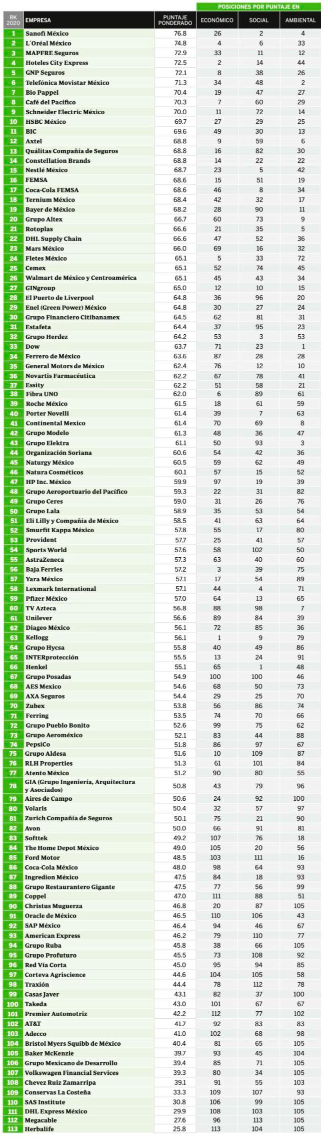 las 100 empresas mas responsables