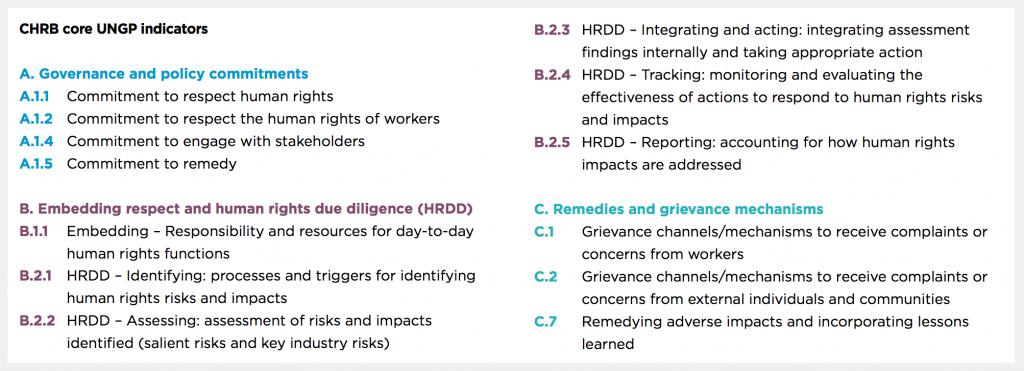 Más de la mitad de las grandes compañías reprueba en derechos humanos.
