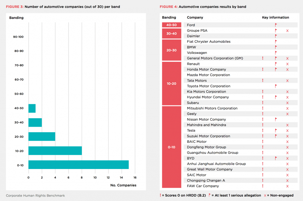 Más de la mitad de las grandes compañías reprueba en derechos humanos