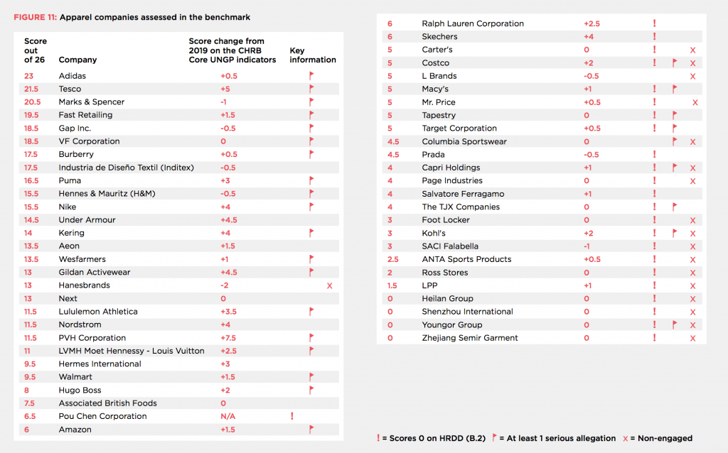 grandes compañías reprueba en derechos humanos