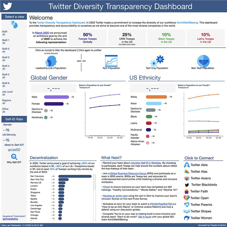 Pese a pandemia, Twitter publica Informe de Diversidad e Inclusión