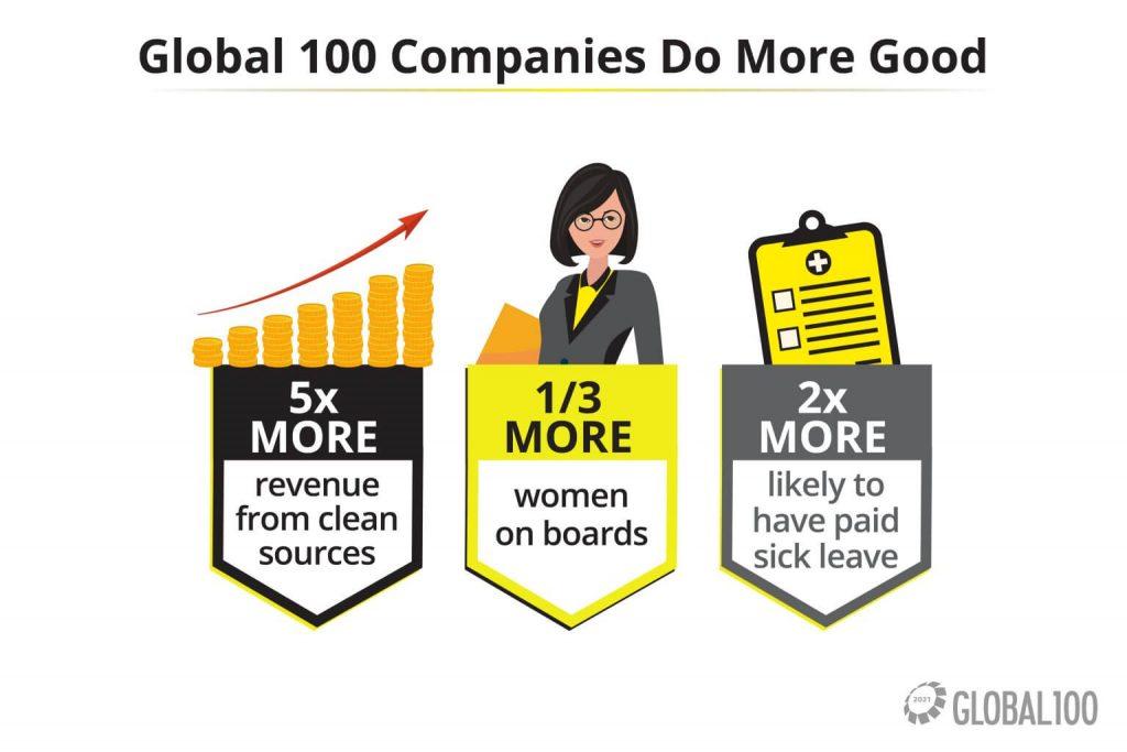 Las 100 compañías más sustentables del mundo 2021