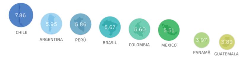 México saca un 5 de 10 en combate a la corrupción