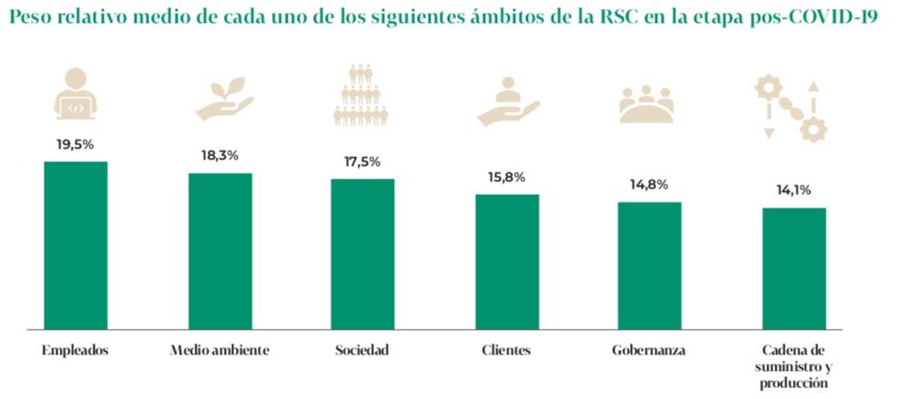 tendencias en RSC y sostenibilidad